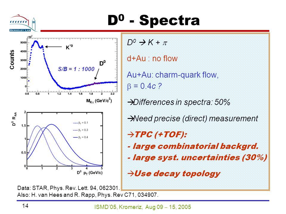 ISMD'05, Kromeriz, Aug 09  15, 2005 14 AuAu 200 GeV min.bias S/B = 1 : 1000 Counts D 0 - Spectra D 0  K +  d+Au : no flow Au+Au: charm-quark flow,  = 0.4c .