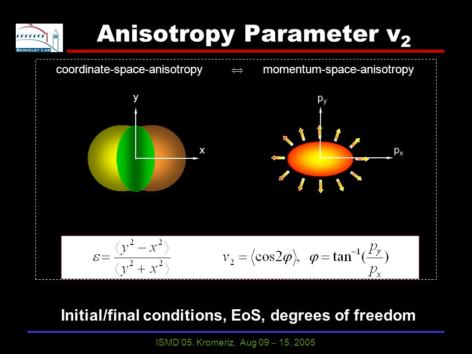 ISMD'05, Kromeriz, Aug 09  15, 2005 6 Anisotropy Parameter v 2 y x pypy pxpx coordinate-space-anisotropy  momentum-space-anisotropy Initial/final conditions, EoS, degrees of freedom