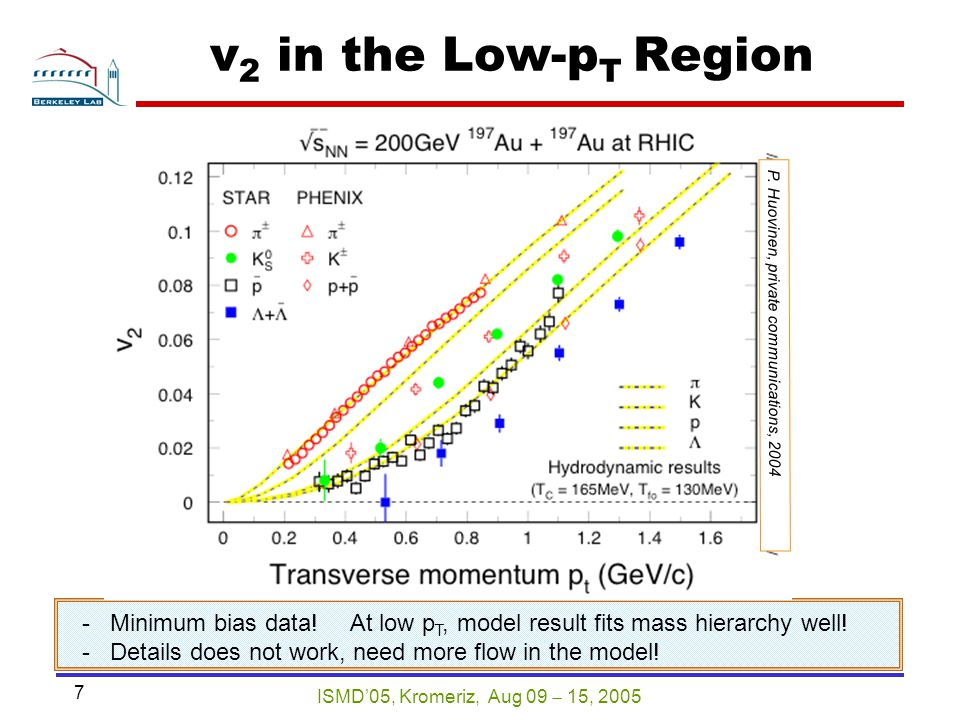ISMD'05, Kromeriz, Aug 09  15, 2005 7 v 2 in the Low-p T Region - Minimum bias data! At low p T, model result fits mass hierarchy well! - Details doe