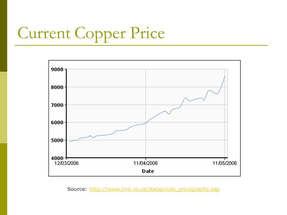 Current Copper Price Source: http://www.lme.co.uk/dataprices_pricegraphs.asphttp://www.lme.co.uk/dataprices_pricegraphs.asp