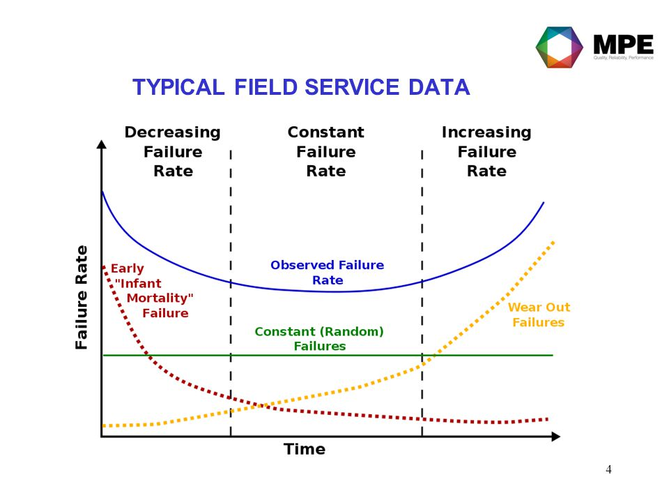 4 TYPICAL FIELD SERVICE DATA