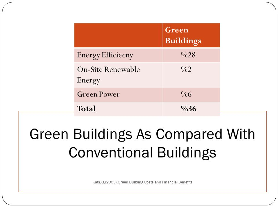 Financial Benefits of Green Buildings(per ft2) Kats,G,(2003),Green Building Costs and Financial Benefits Category20-year Net Present Value Energy Savings$5.80 Emissions Savings$1.20 Water Savings$0.50 Opertations and Maintanence Savings $8.50 Productivity And Health Benefit $36.90 to $55.30 Average Extra Cost of Building Green -$3.00 to -$5.00 Total 20 –year Net Benefit $50 to $65
