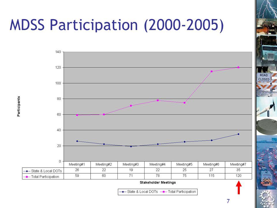 7 MDSS Participation (2000-2005)