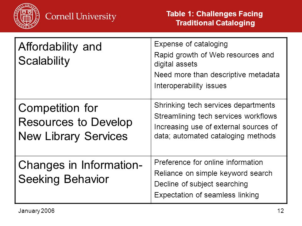 January 200612 Affordability and Scalability Expense of cataloging Rapid growth of Web resources and digital assets Need more than descriptive metadata Interoperability issues Competition for Resources to Develop New Library Services Shrinking tech services departments Streamlining tech services workflows Increasing use of external sources of data; automated cataloging methods Changes in Information- Seeking Behavior Preference for online information Reliance on simple keyword search Decline of subject searching Expectation of seamless linking Table 1: Challenges Facing Traditional Cataloging