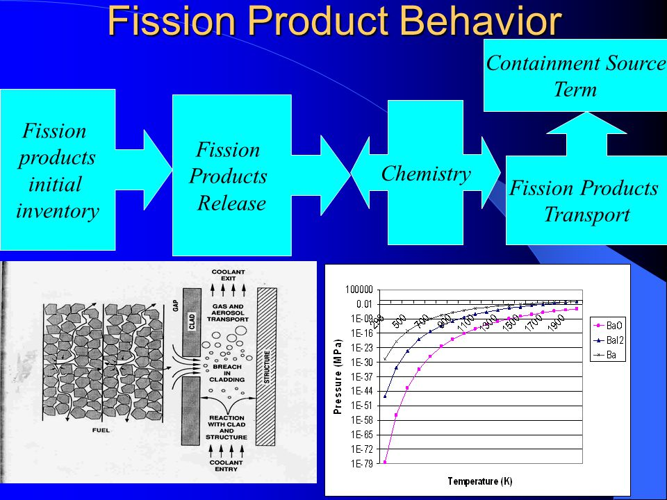 Fission Product Transport (Scope) Vapor phenomena – Adsorption – Condensation Onto structures Onto aerosol surfaces – Aerosol nucleation Aerosol Phenomena – Deposition – Agglomeration – Re-suspension
