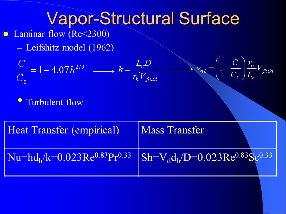 Vapor-Aerosol Processes –Homogeneous nucleation –Heterogeneous nucleation