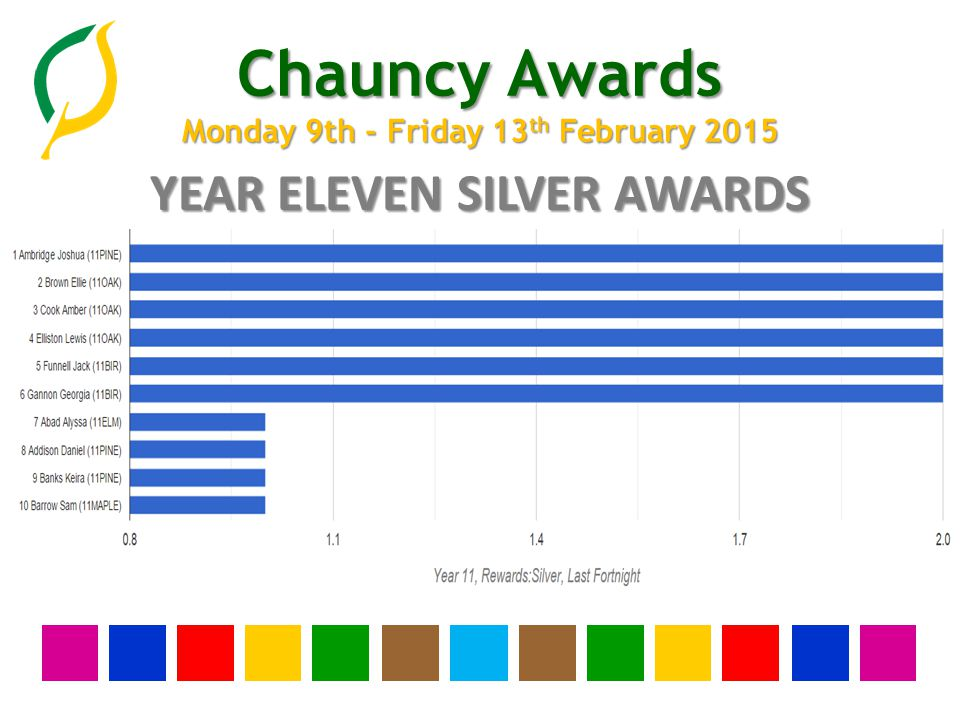Chauncy Awards Monday 9th - Friday 13 th February 2015 YEAR TEN SILVER AWARDS