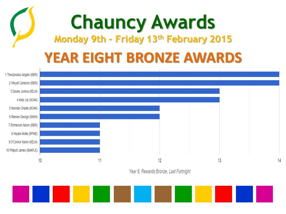 Chauncy Awards Monday 9th - Friday 13 th February 2015 YEAR EIGHT BRONZE AWARDS