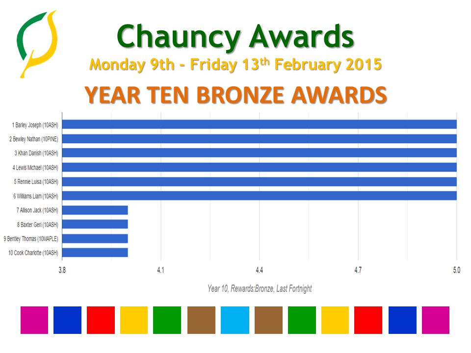 Chauncy Awards Monday 9th - Friday 13 th February 2015 YEAR NINE BRONZE AWARDS