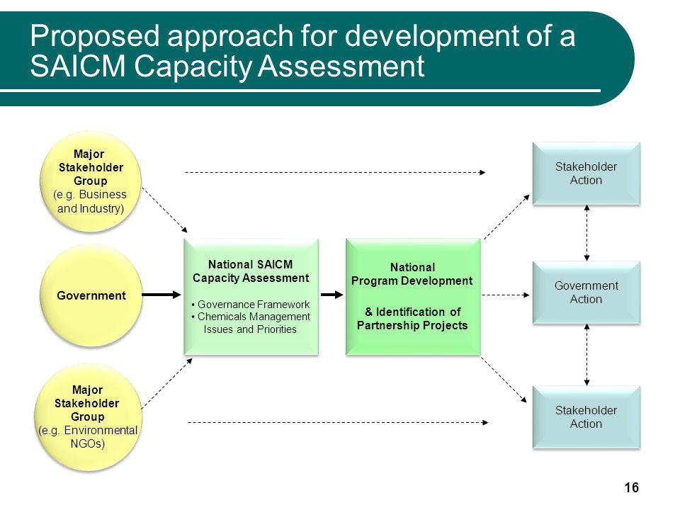 16 Government Major Stakeholder Group (e.g. Environmental NGOs) Major Stakeholder Group (e.g.