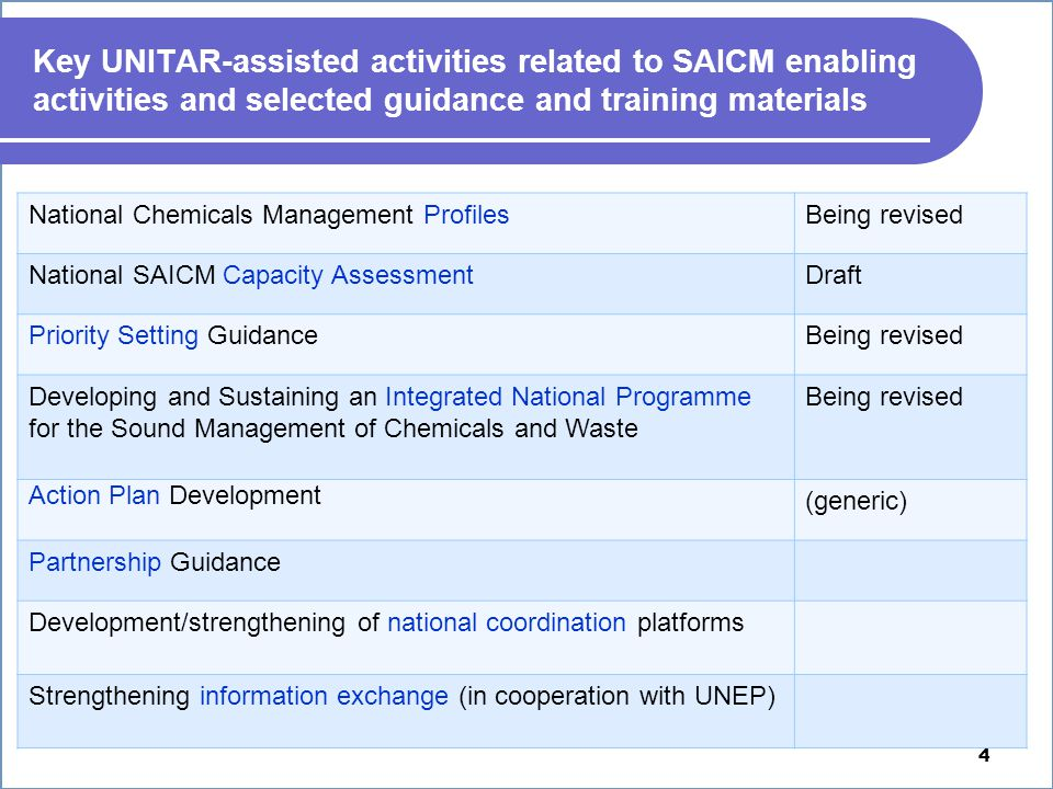 4 Key UNITAR-assisted activities related to SAICM enabling activities and selected guidance and training materials National Chemicals Management ProfilesBeing revised National SAICM Capacity AssessmentDraft Priority Setting GuidanceBeing revised Developing and Sustaining an Integrated National Programme for the Sound Management of Chemicals and Waste Being revised Action Plan Development (generic) Partnership Guidance Development/strengthening of national coordination platforms Strengthening information exchange (in cooperation with UNEP)