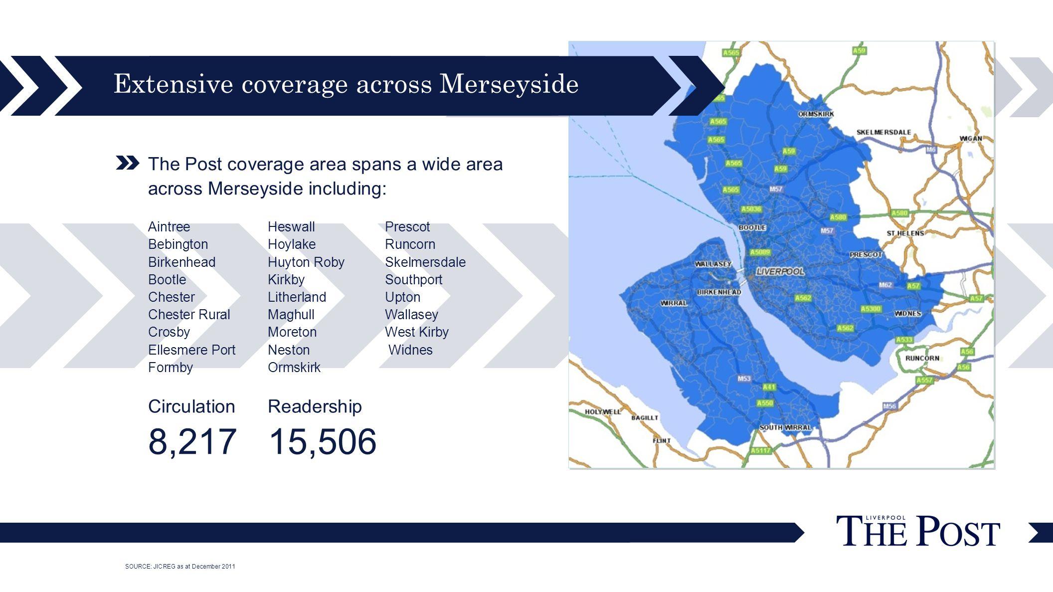 The Post coverage area spans a wide area across Merseyside including: AintreeHeswall Prescot BebingtonHoylakeRuncorn BirkenheadHuyton RobySkelmersdale BootleKirkbySouthport ChesterLitherlandUpton Chester RuralMaghullWallasey CrosbyMoretonWest Kirby Ellesmere PortNeston Widnes FormbyOrmskirk CirculationReadership 8,21715,506 Extensive coverage across Merseyside SOURCE: JICREG as at December 2011