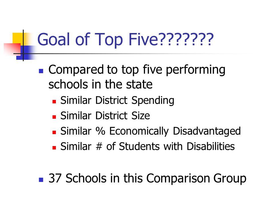 Goal of Top Five??????.