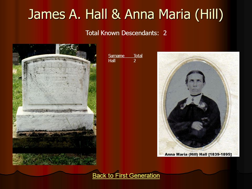 James A. Hall & Anna Maria (Hill) Back to First Generation Total Known Descendants: 2 SurnameTotal Hall2
