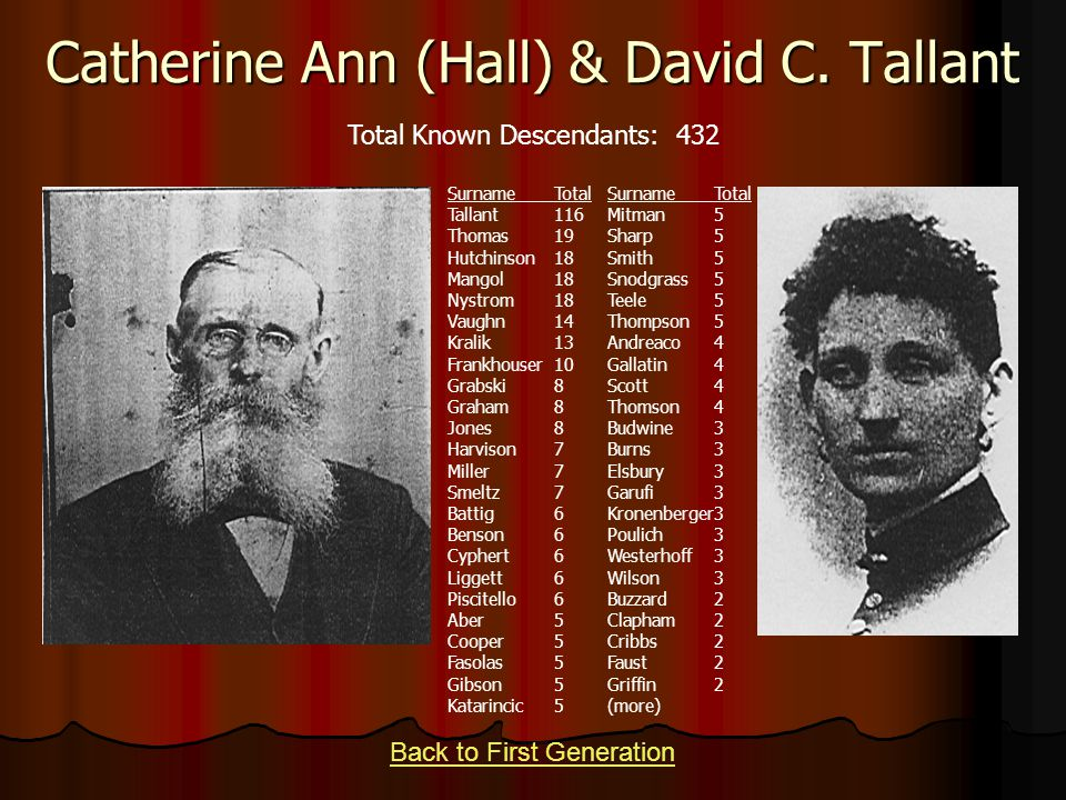 Catherine Ann (Hall) & David C. Tallant Back to First Generation Total Known Descendants: 432 SurnameTotal Tallant116 Thomas19 Hutchinson18 Mangol18 N
