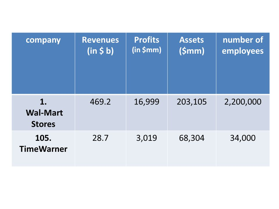 companyRevenues (in $ b) Profits (in $mm) Assets ($mm) number of employees 1.