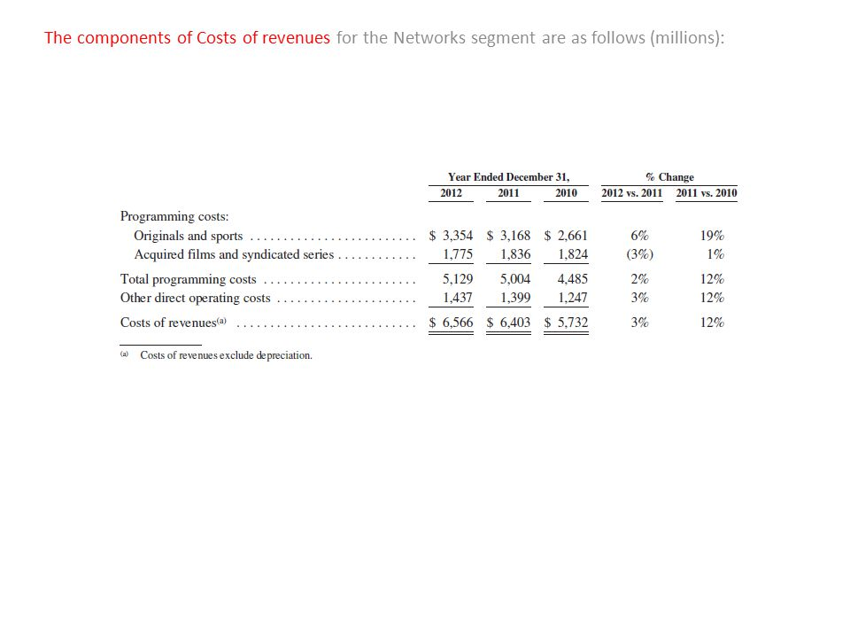 The components of Costs of revenues for the Networks segment are as follows (millions):