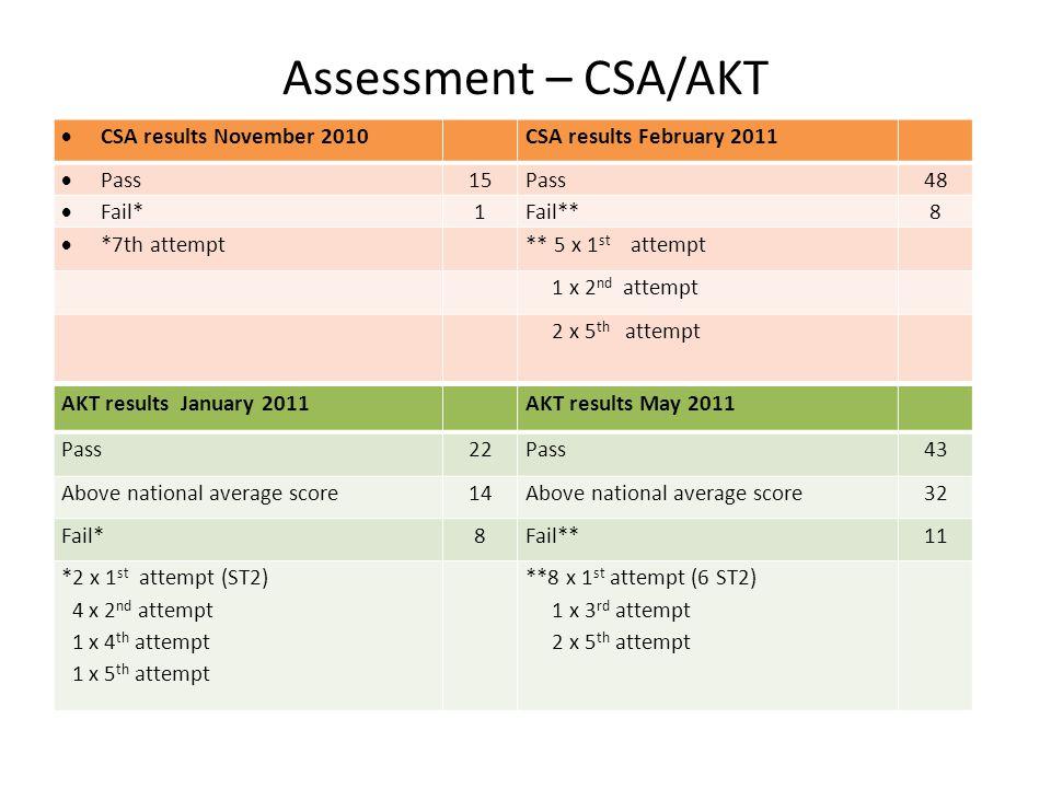 Assessment – CSA/AKT  CSA results November 2010CSA results February 2011  Pass15Pass48  Fail*1Fail**8  *7th attempt** 5 x 1 st attempt 1 x 2 nd attempt 2 x 5 th attempt AKT results January 2011AKT results May 2011 Pass22Pass43 Above national average score14Above national average score32 Fail*8Fail**11 *2 x 1 st attempt (ST2) 4 x 2 nd attempt 1 x 4 th attempt 1 x 5 th attempt **8 x 1 st attempt (6 ST2) 1 x 3 rd attempt 2 x 5 th attempt