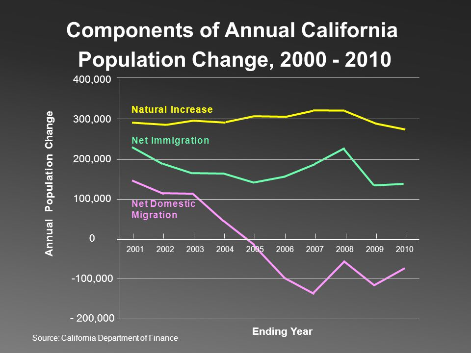 400,000 300,000 200,000 100,000 0 -100,000 - 200,000 Natural Increase Net Immigration Net Domestic Migration Components of Annual California Populatio