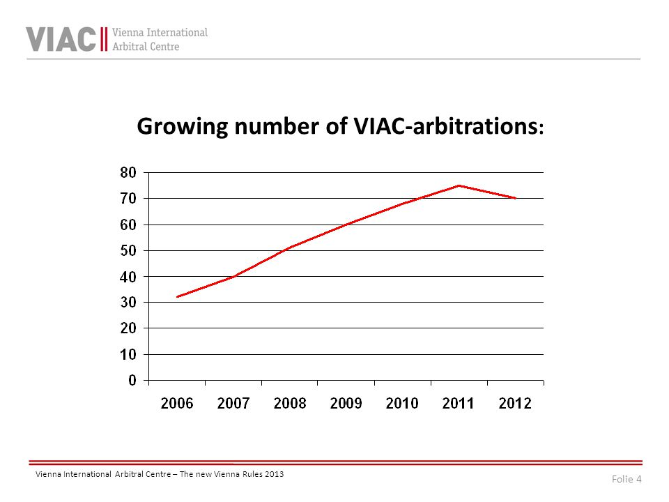 Folie 4 Vienna International Arbitral Centre – The new Vienna Rules 2013 Growing number of VIAC-arbitrations :