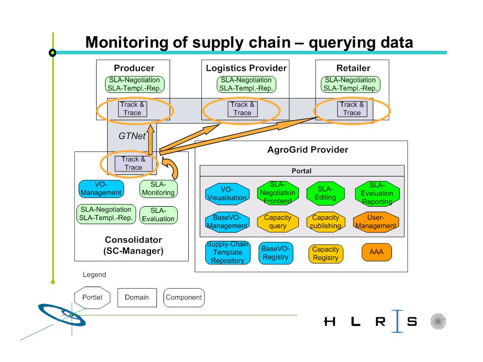Monitoring of supply chain – querying data