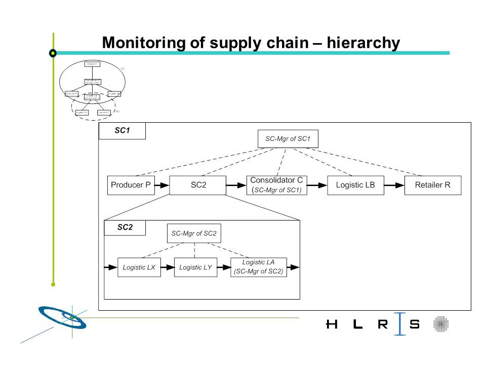 Monitoring of supply chain – hierarchy