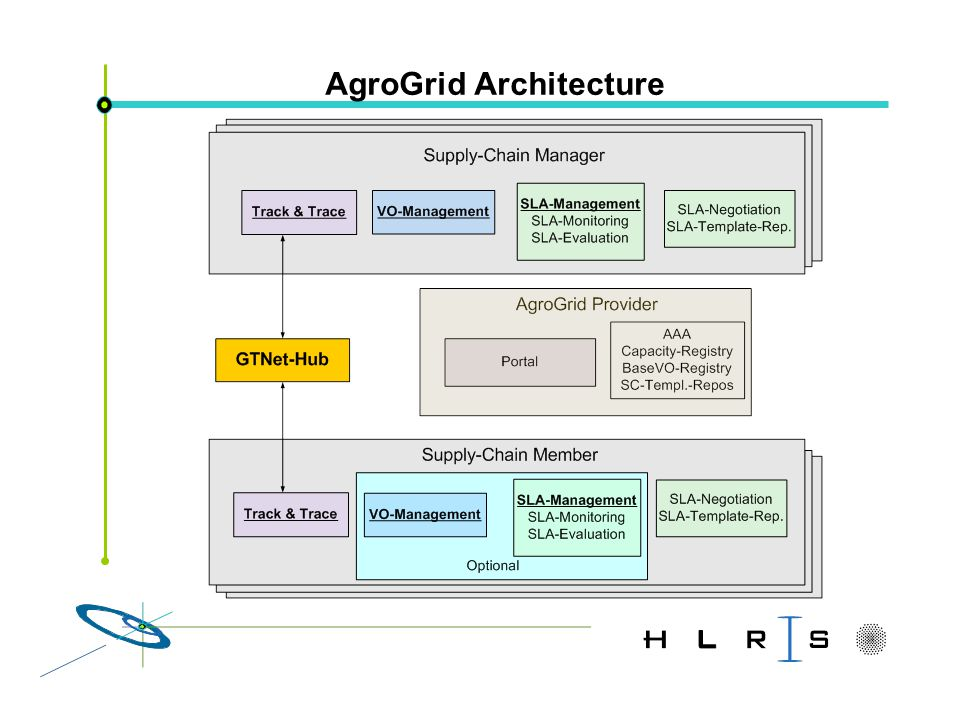 AgroGrid Architecture