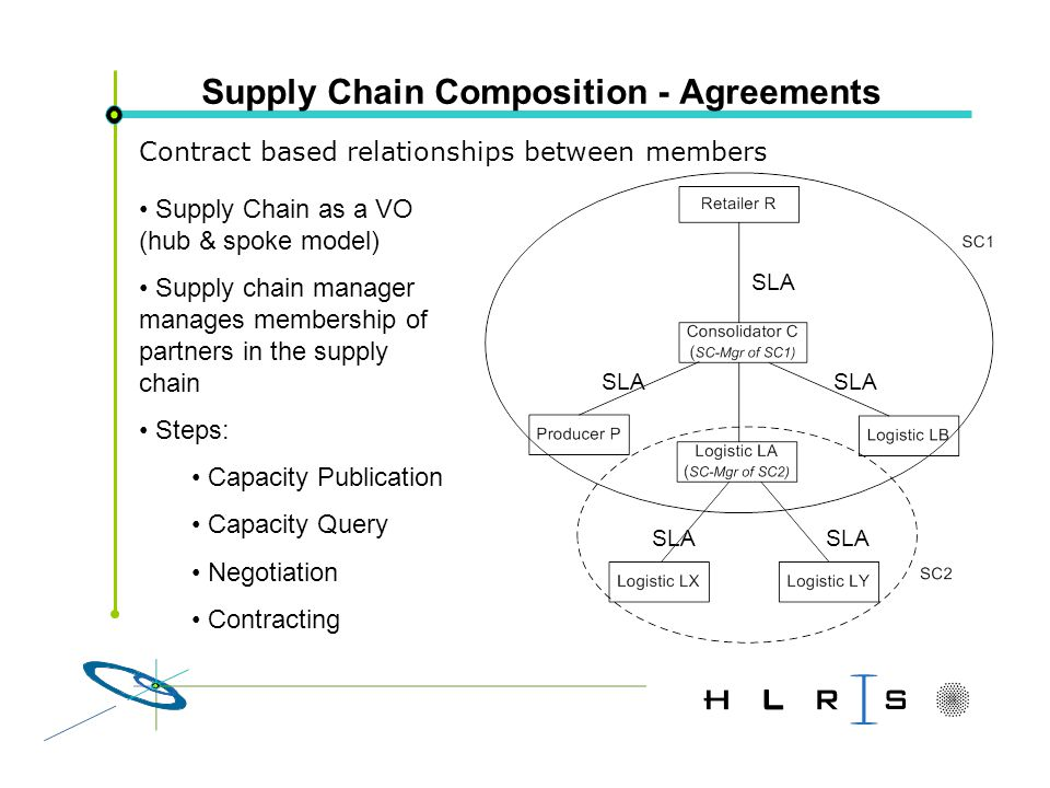Supply Chain Composition - Agreements SLA Contract based relationships between members Supply Chain as a VO (hub & spoke model) Supply chain manager manages membership of partners in the supply chain Steps: Capacity Publication Capacity Query Negotiation Contracting