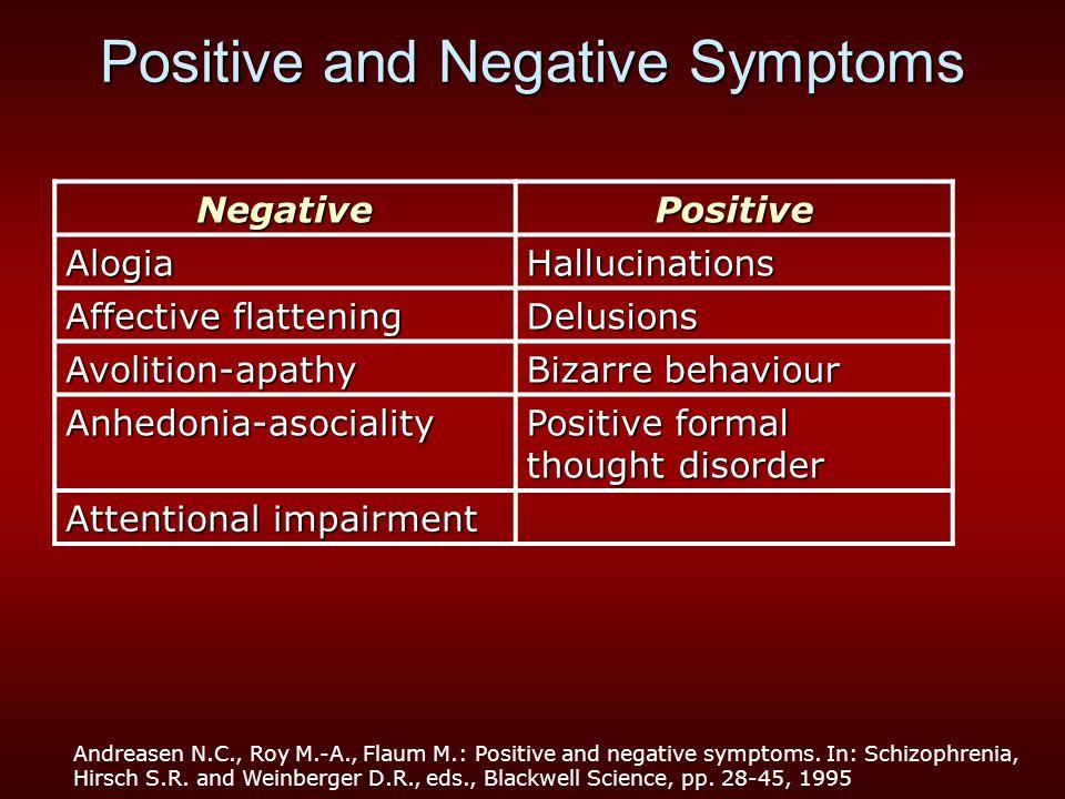 Positive and Negative Symptoms NegativePositive AlogiaHallucinations Affective flattening Delusions Avolition-apathy Bizarre behaviour Anhedonia-asoci