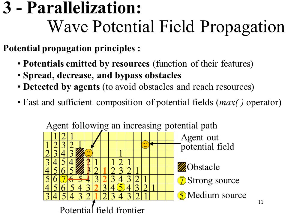 11 3 - Parallelization: Wave Potential Field Propagation Agent following an increasing potential path Agent out potential field 1 11 1 1 1 2 22 2 2 22 2 2 221 1 1 1 1 1 1 1 2 2 2 2 2 3 3 3 3 3 3 33 4 4 4 4 5 3 3 3 3 3 3 3 3 4 44 4 4 44 4 4 5 5 5 5 5 5 5 5 6 6 6 6 7 Potential field frontier 5 Medium source 7 Strong source Obstacle Potential propagation principles : Potentials emitted by resources (function of their features) Spread, decrease, and bypass obstacles Detected by agents (to avoid obstacles and reach resources) Fast and sufficient composition of potential fields (max( ) operator)