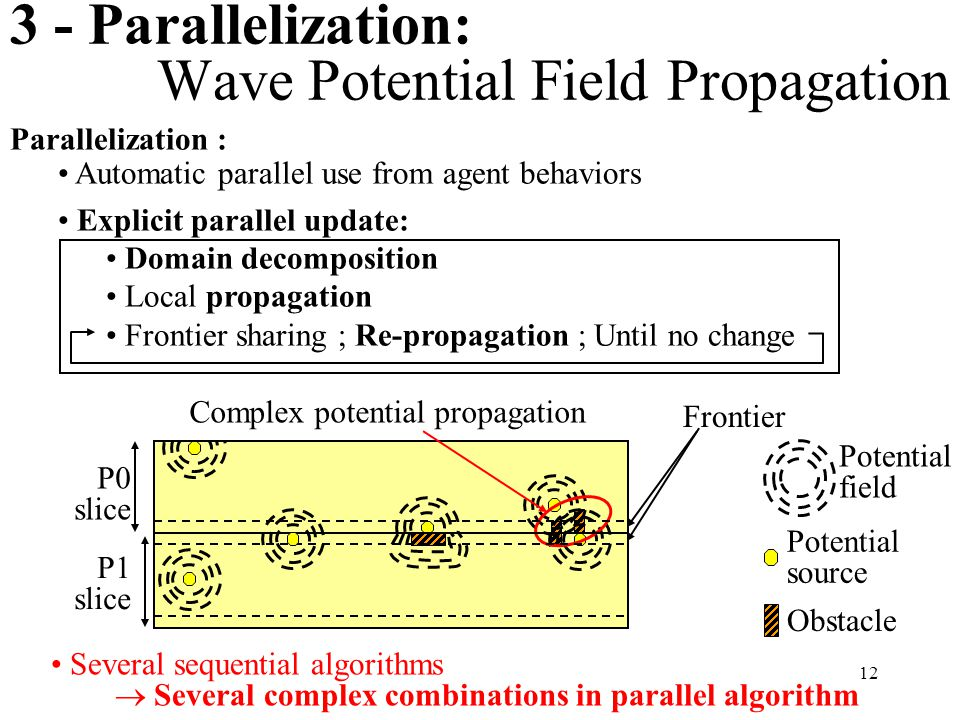 12 3 - Parallelization: Wave Potential Field Propagation Parallelization : Automatic parallel use from agent behaviors Explicit parallel update: Domain decomposition Local propagation Frontier sharing ; Re-propagation ; Until no change Several sequential algorithms  Several complex combinations in parallel algorithm Potential field Potential source Obstacle P0 slice P1 slice Frontier Complex potential propagation