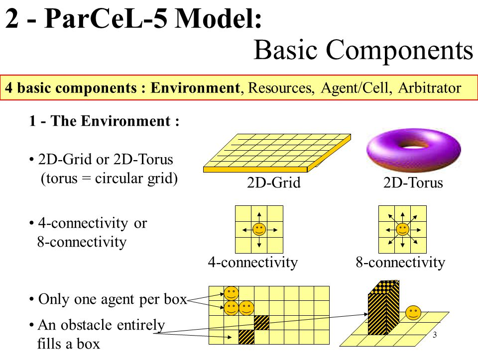 3 2 - ParCeL-5 Model: Basic Components 4 basic components : Environment, Resources, Agent/Cell, Arbitrator 1 - The Environment : 2D-Grid or 2D-Torus (torus = circular grid) 4-connectivity or 8-connectivity Only one agent per box An obstacle entirely fills a box 2D-Grid2D-Torus 4-connectivity8-connectivity