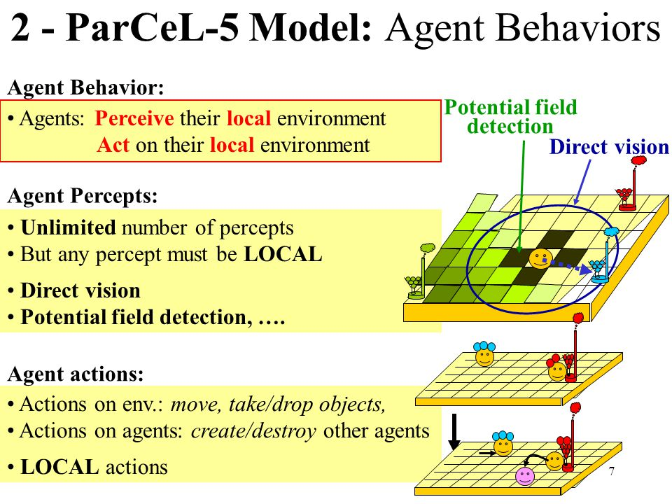 7 2 - ParCeL-5 Model: Agent Behaviors Agents: Perceive their local environment Act on their local environment Actions on env.: move, take/drop objects, Actions on agents: create/destroy other agents LOCAL actions Unlimited number of percepts But any percept must be LOCAL Direct vision Potential field detection, ….