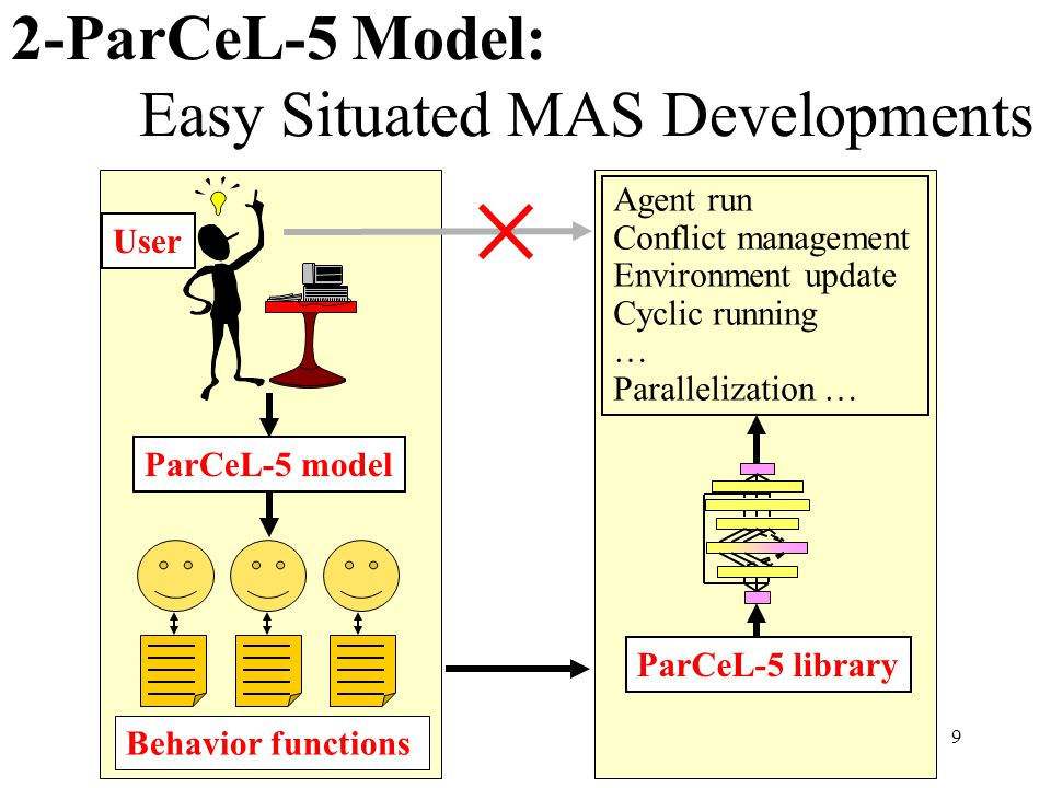 9 2-ParCeL-5 Model: Easy Situated MAS Developments Behavior functions ParCeL-5 model User Agent run Conflict management Environment update Cyclic running … Parallelization … ParCeL-5 library