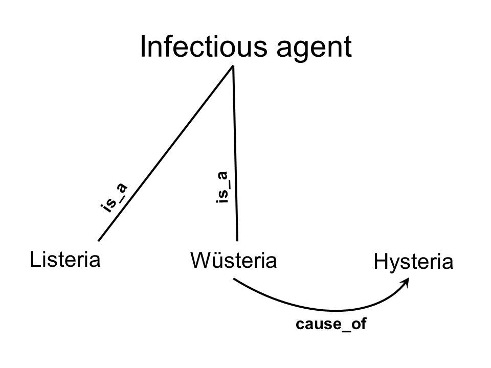 Infectious agent Listeria cause_of Wüsteria Hysteria is_a
