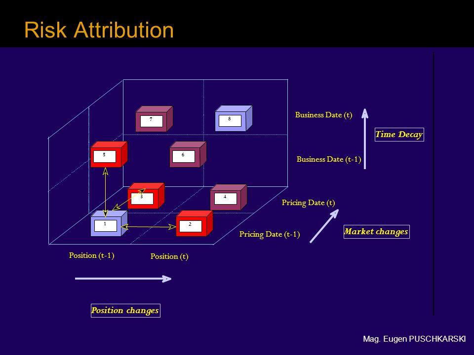 Mag. Eugen PUSCHKARSKI Risk Attribution 8 1 2 3 5 6 4 7 Position (t-1) Position (t) Position changes Pricing Date (t-1) Pricing Date (t) Business Date