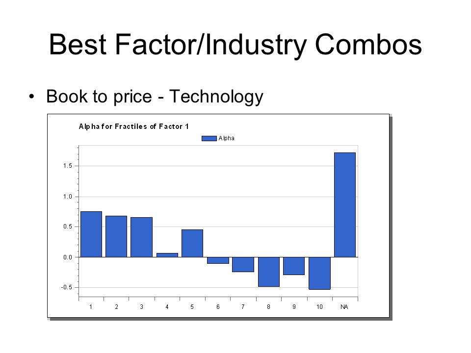 Best Factor/Industry Combos Book to price - Technology