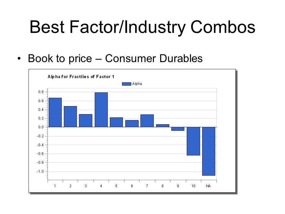 Best Factor/Industry Combos Book to price – Consumer Durables