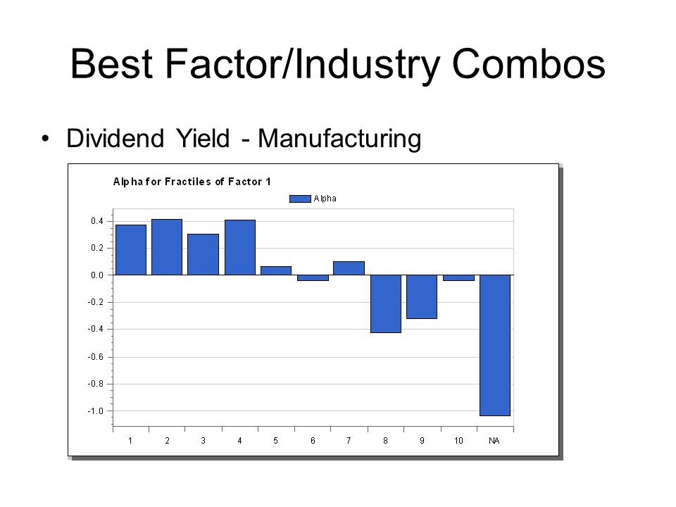 Best Factor/Industry Combos Dividend Yield - Manufacturing