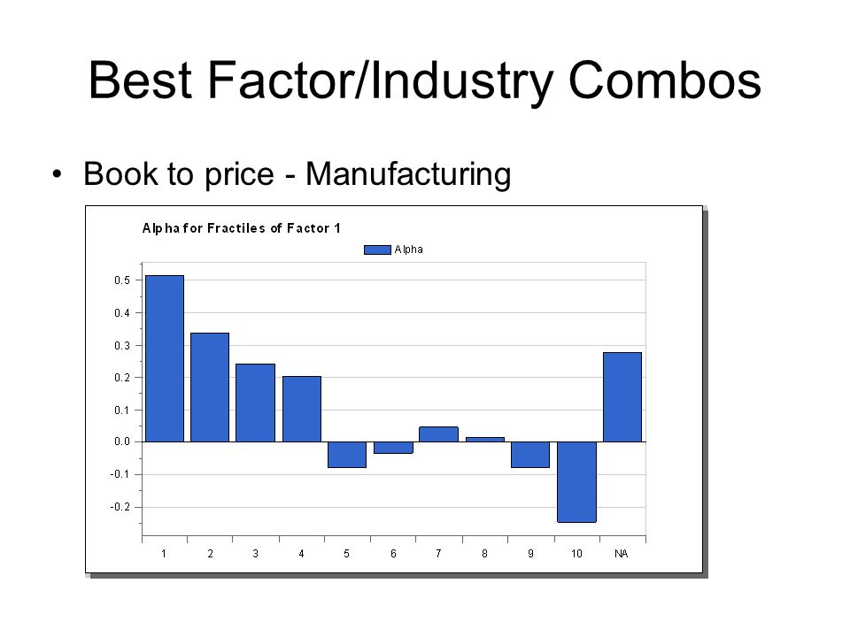 Best Factor/Industry Combos Book to price - Manufacturing