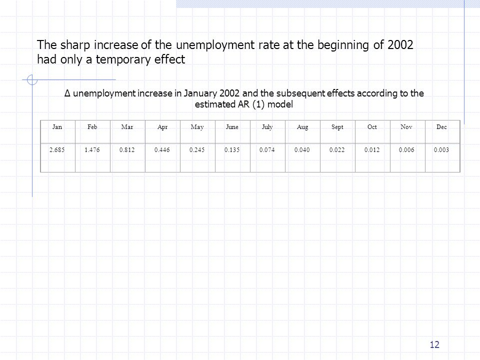 12 The sharp increase of the unemployment rate at the beginning of 2002 had only a temporary effect JanFebMarAprMayJuneJulyAugSeptOctNovDec 2.6851.4760.8120.4460.2450.1350.0740.0400.0220.0120.0060.003 Δ unemployment increase in January 2002 and the subsequent effects according to the estimated AR (1) model