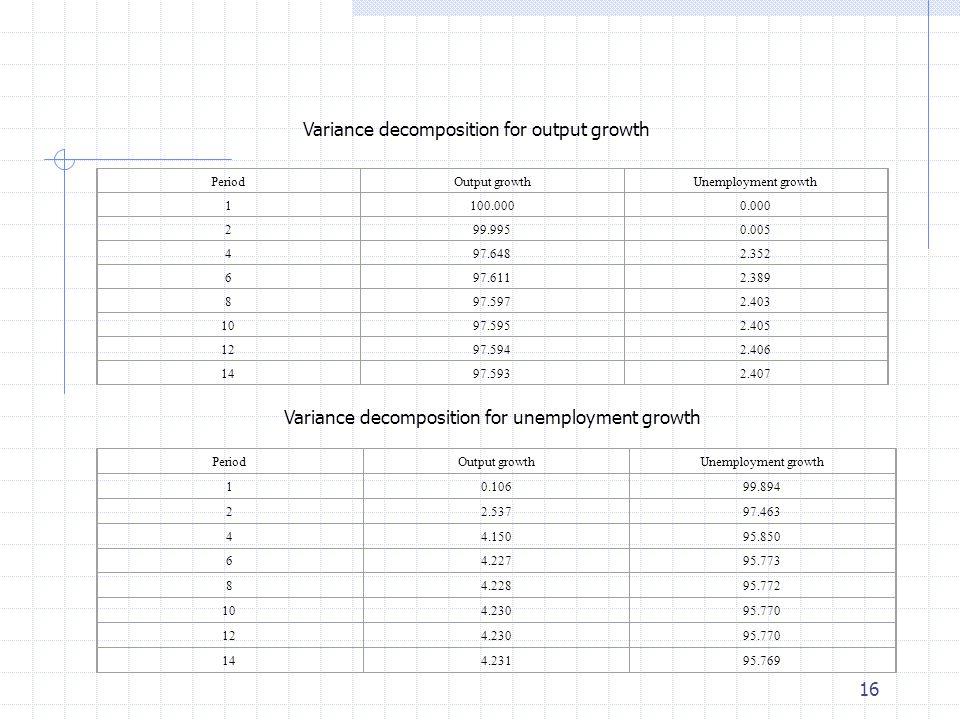 16 PeriodOutput growthUnemployment growth 1100.0000.000 299.9950.005 497.6482.352 697.6112.389 897.5972.403 1097.5952.405 1297.5942.406 1497.5932.407 Variance decomposition for output growth PeriodOutput growthUnemployment growth 10.10699.894 22.53797.463 44.15095.850 64.22795.773 84.22895.772 104.23095.770 124.23095.770 144.23195.769 Variance decomposition for unemployment growth