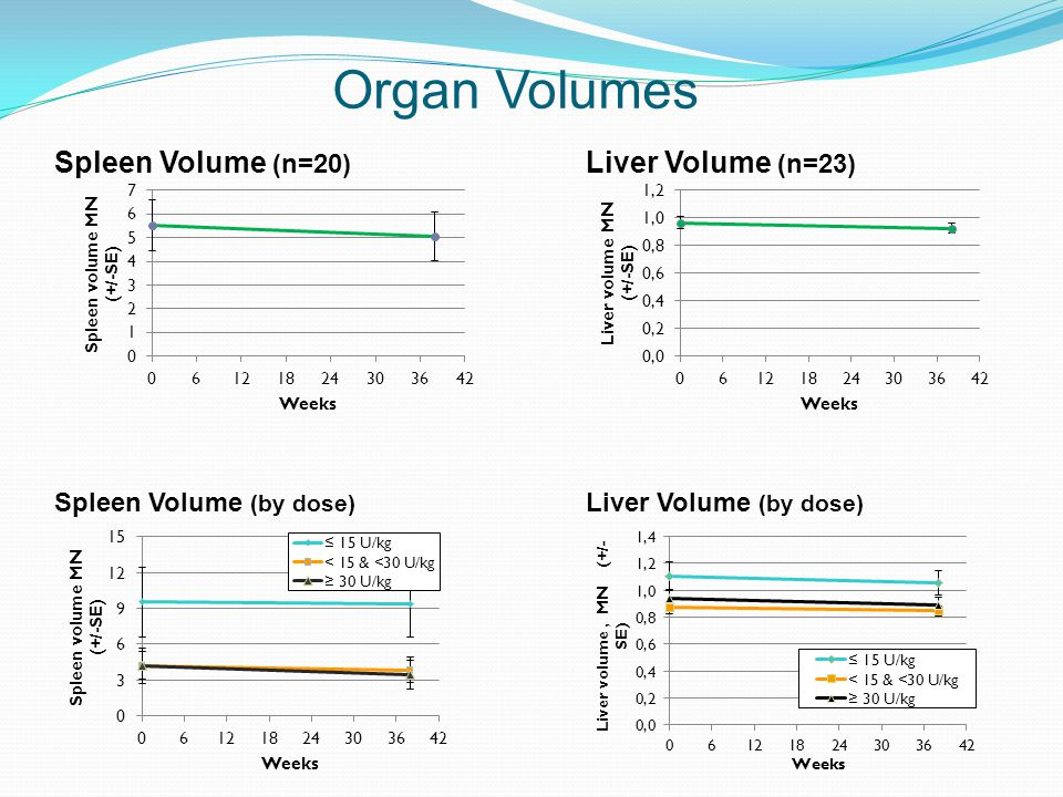 Organ Volumes Spleen Volume (by dose) Liver Volume (by dose) Spleen Volume (n=20) Liver Volume (n=23)