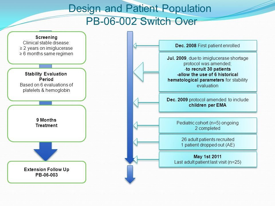 Design and Patient Population PB-06-002 Switch Over Screening Clinical stable disease: ≥ 2 years on imiglucerase ≥ 6 months same regimen Stability Evaluation Period Based on 6 evaluations of platelets & hemoglobin 9 Months Treatment Extension Follow Up PB-06-003 Dec.