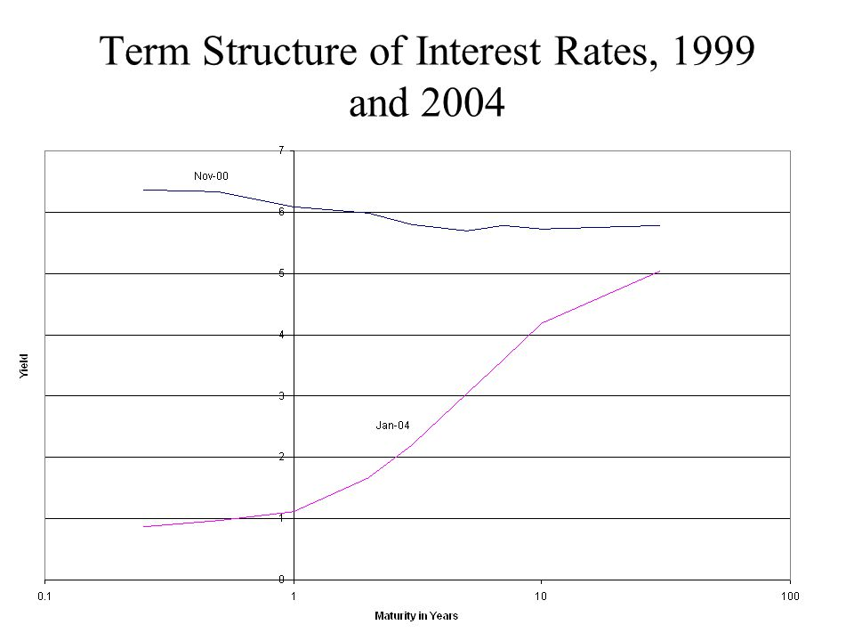 Term Structure of Interest Rates, 1999 and 2004