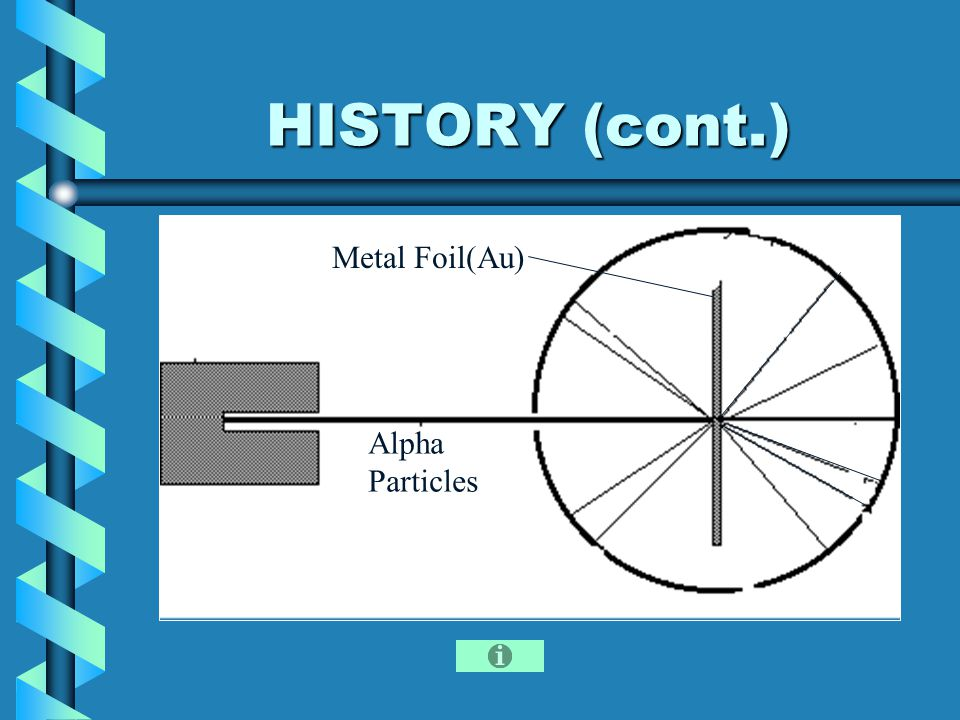 HISTORY (cont.) Alpha Particles Metal Foil(Au)