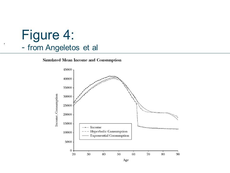 Figure 4: - from Angeletos et al,