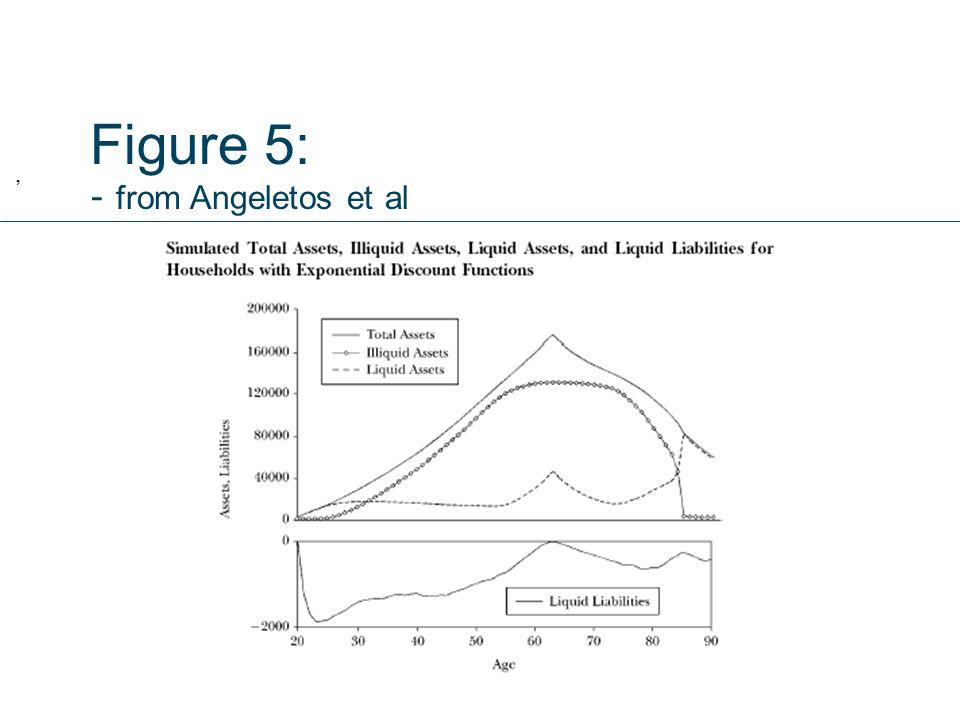 Figure 5: - from Angeletos et al,