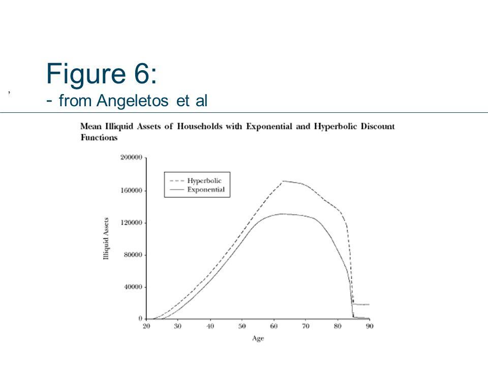 Figure 6: - from Angeletos et al,
