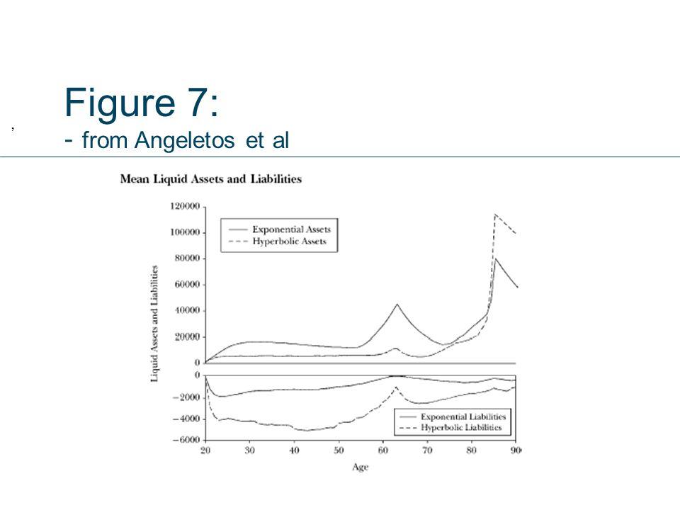 Figure 7: - from Angeletos et al,